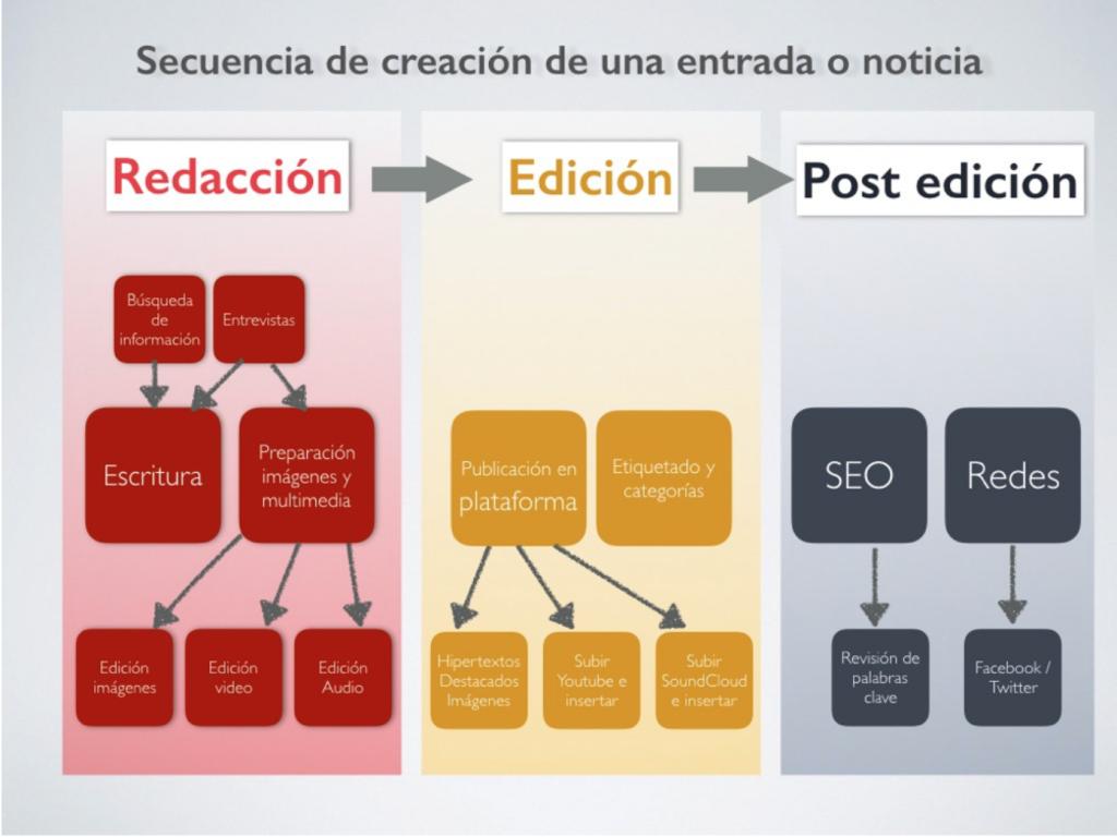 estructura de creación de la noticia