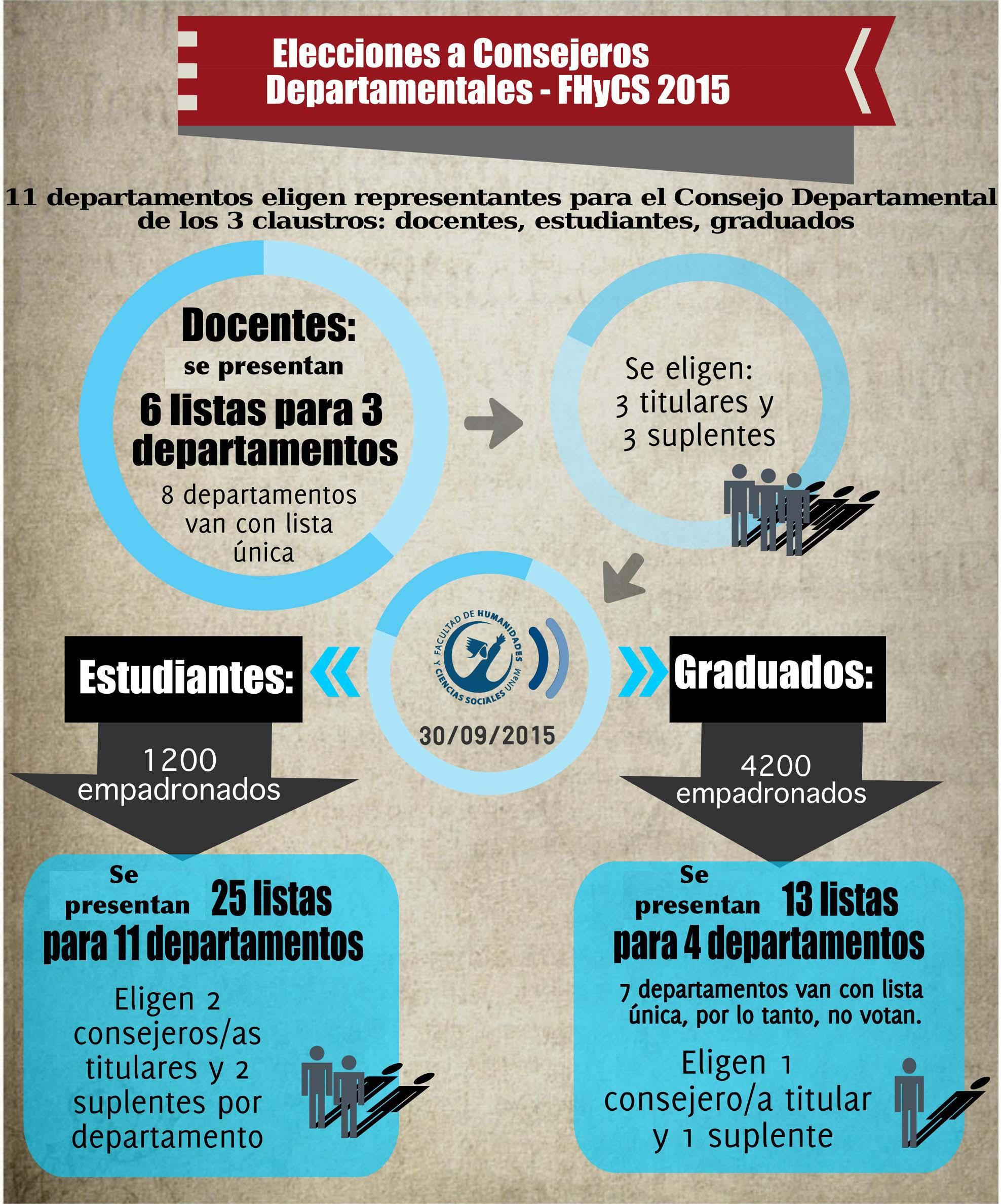 INFOGRAFÍA_elecciones departamentales